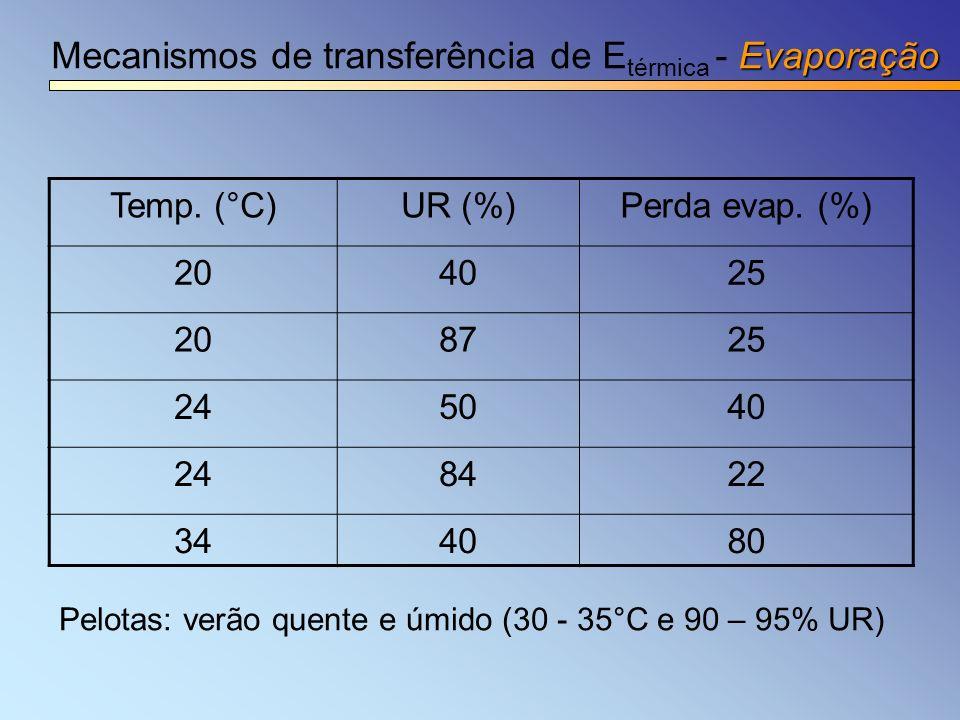 Mecanismos de transferência de Etérmica - Evaporação