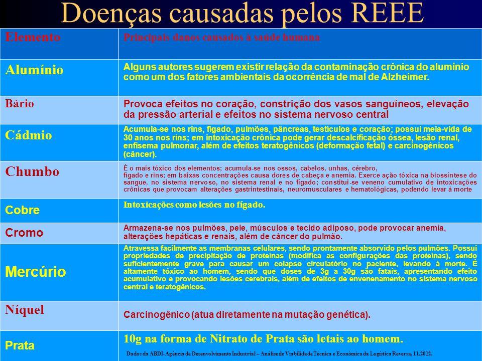 Doenças causadas pelos REEE