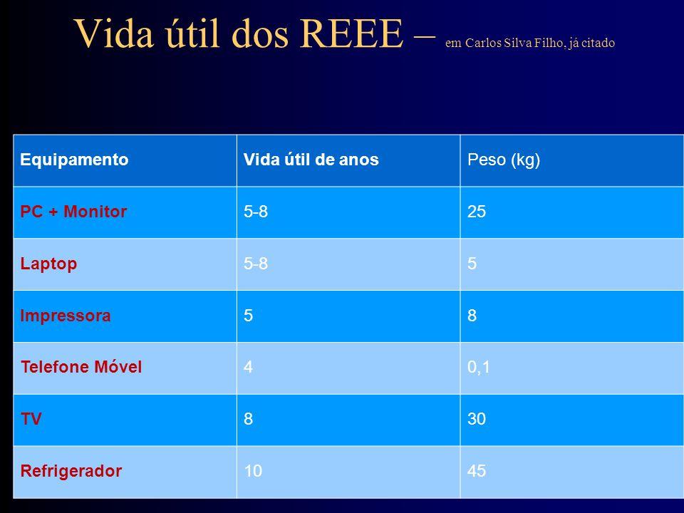 Vida útil dos REEE – em Carlos Silva Filho, já citado