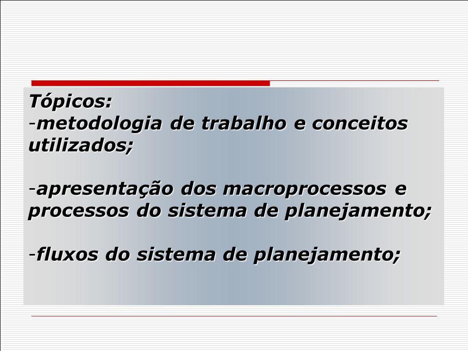 Tópicos: metodologia de trabalho e conceitos utilizados; apresentação dos macroprocessos e processos do sistema de planejamento;