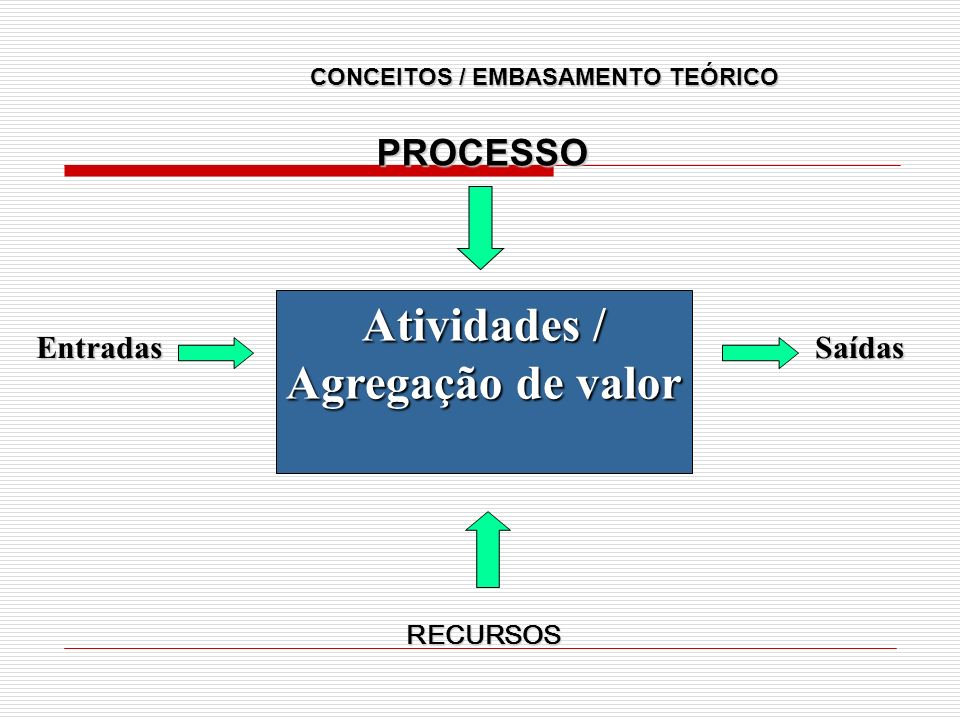 CONCEITOS / EMBASAMENTO TEÓRICO