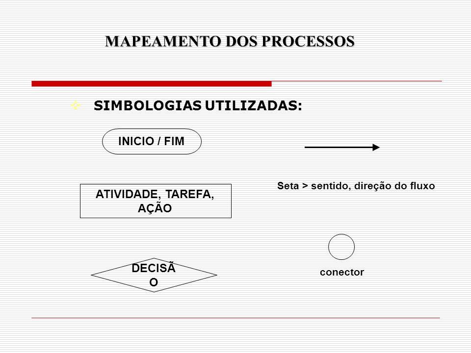 MAPEAMENTO DOS PROCESSOS Seta > sentido, direção do fluxo