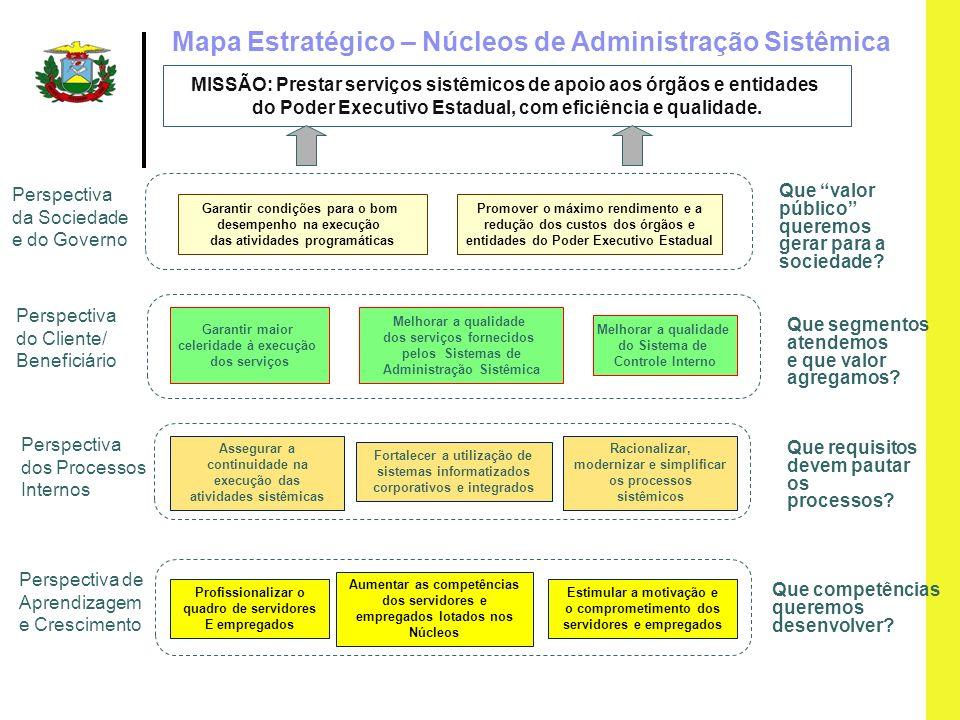 Mapa Estratégico – Núcleos de Administração Sistêmica