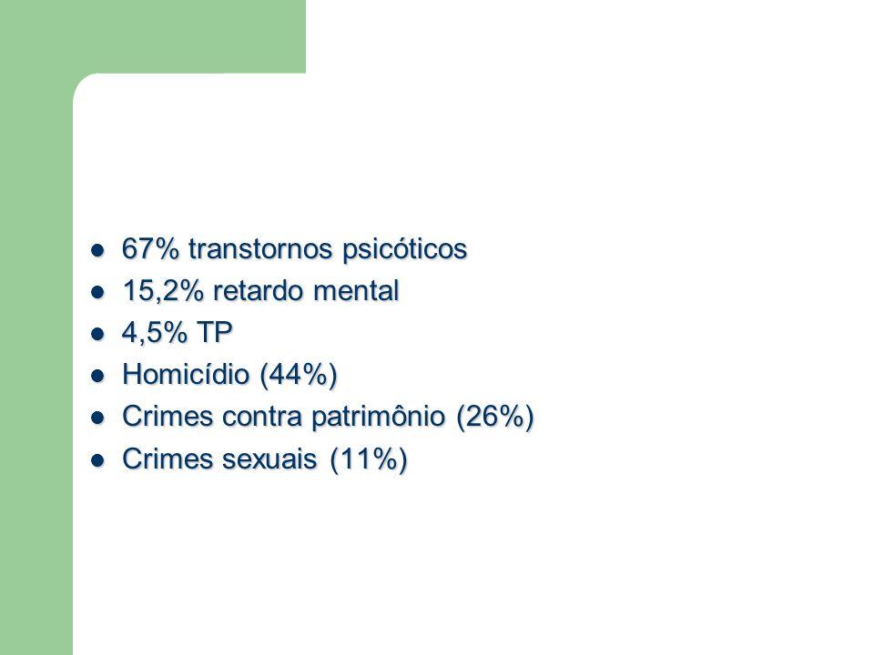 67% transtornos psicóticos