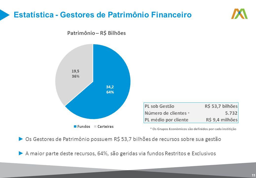 Estatística - Gestores de Patrimônio Financeiro