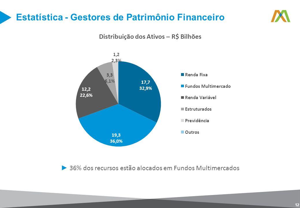 Distribuição dos Ativos – R$ Bilhões