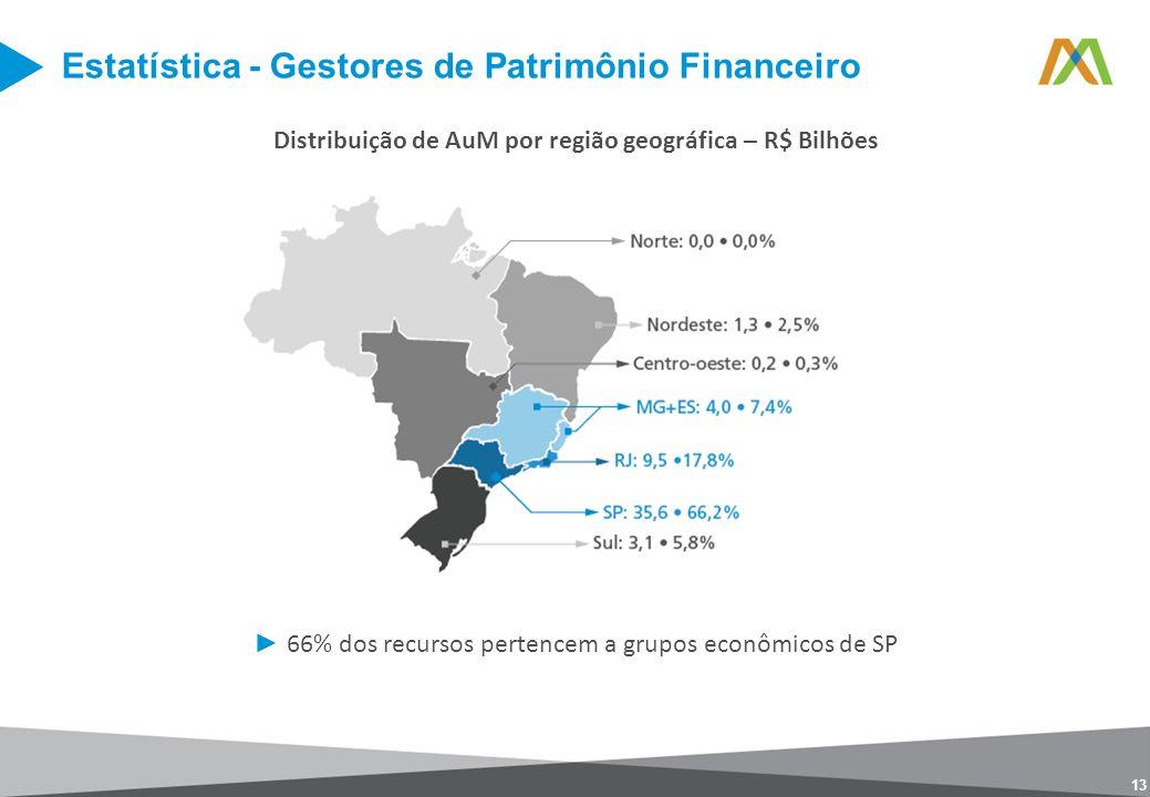 Distribuição de AuM por região geográfica – R$ Bilhões