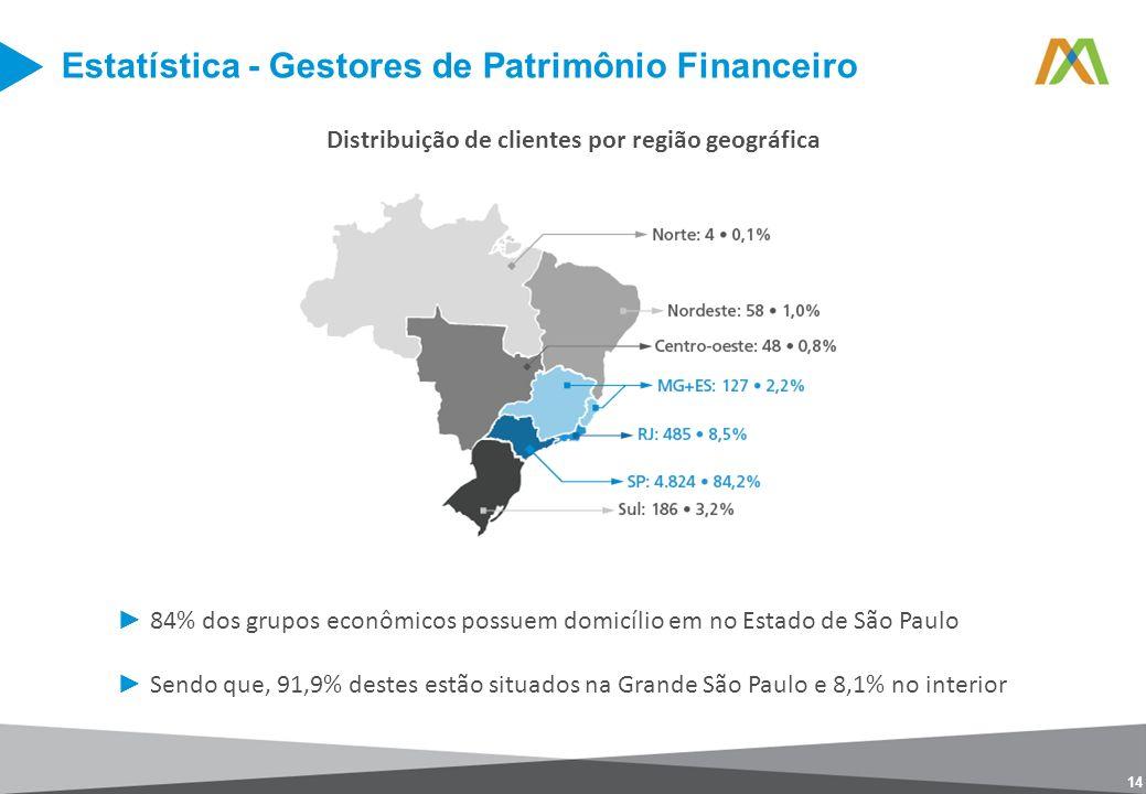 Distribuição de clientes por região geográfica