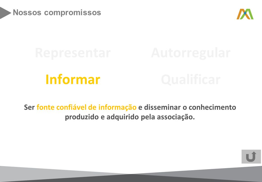 Representar Autorregular Informar Qualificar