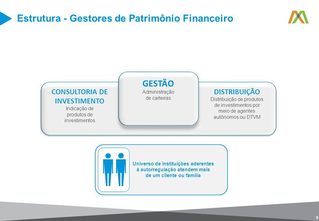 Estrutura - Gestores de Patrimônio Financeiro