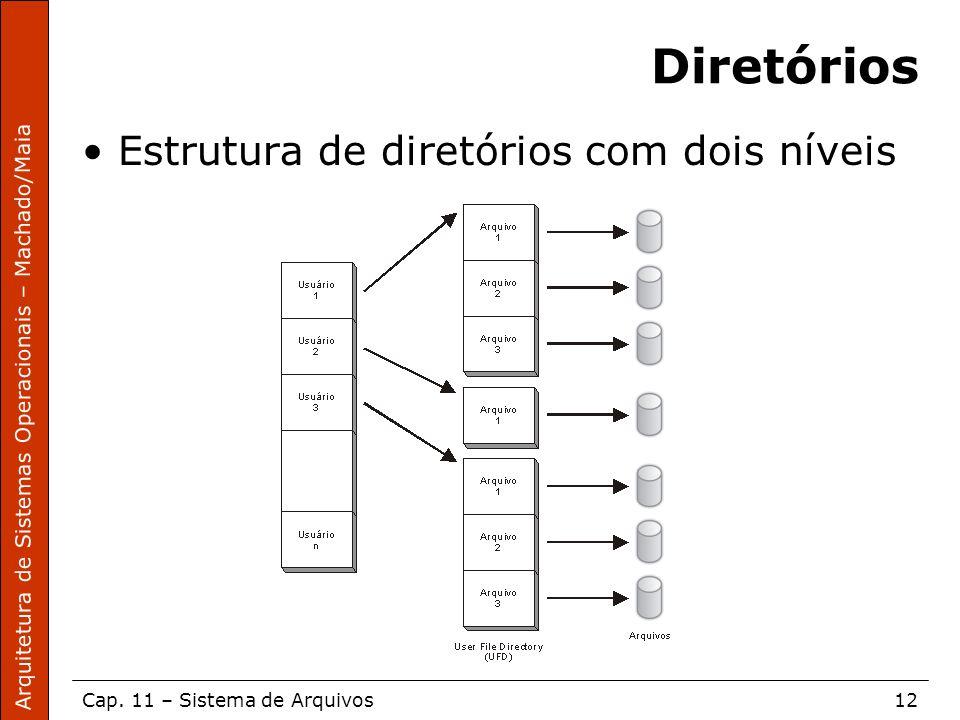 Diretórios Estrutura de diretórios com dois níveis