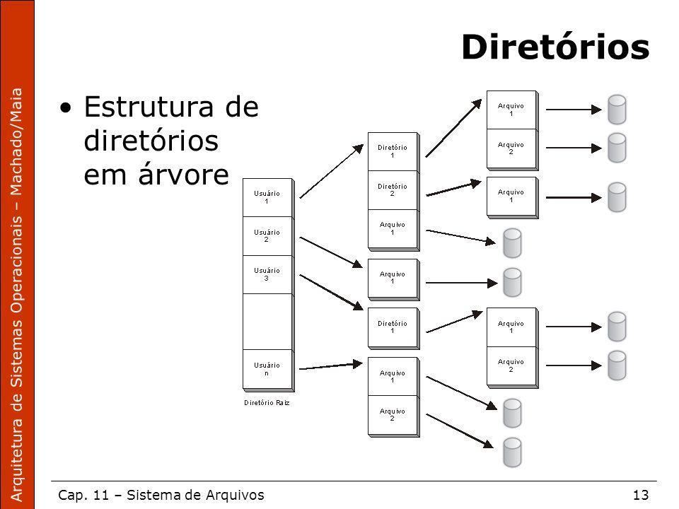 Diretórios Estrutura de diretórios em árvore