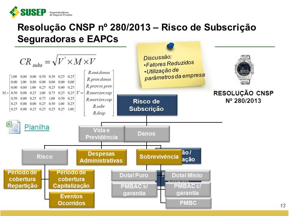 Resolução CNSP nº 280/2013 – Risco de Subscrição Seguradoras e EAPCs
