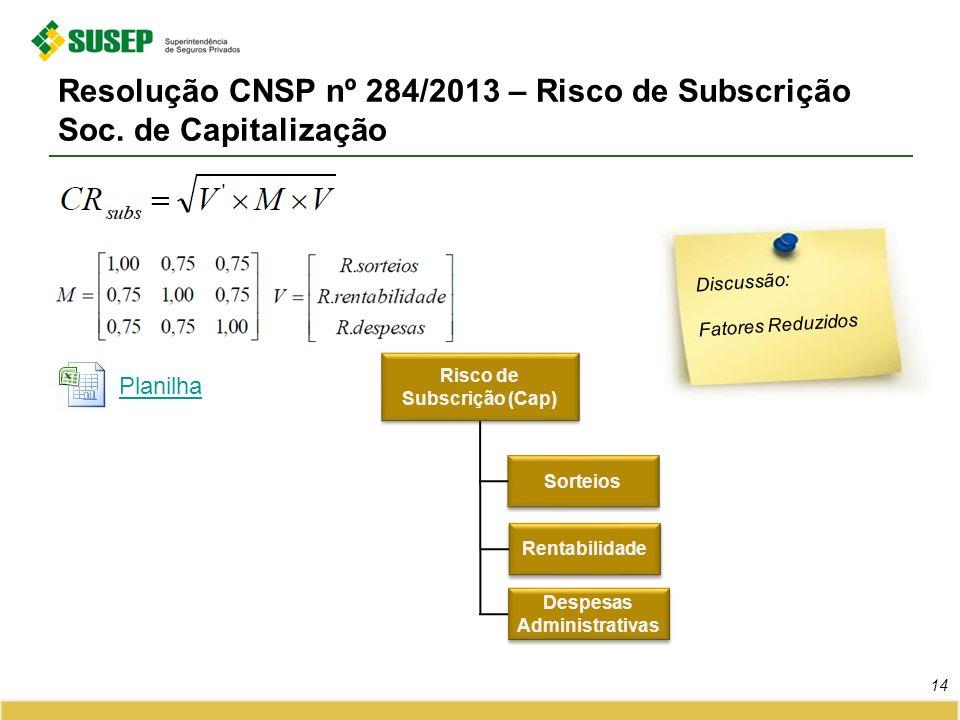 Resolução CNSP nº 284/2013 – Risco de Subscrição Soc. de Capitalização