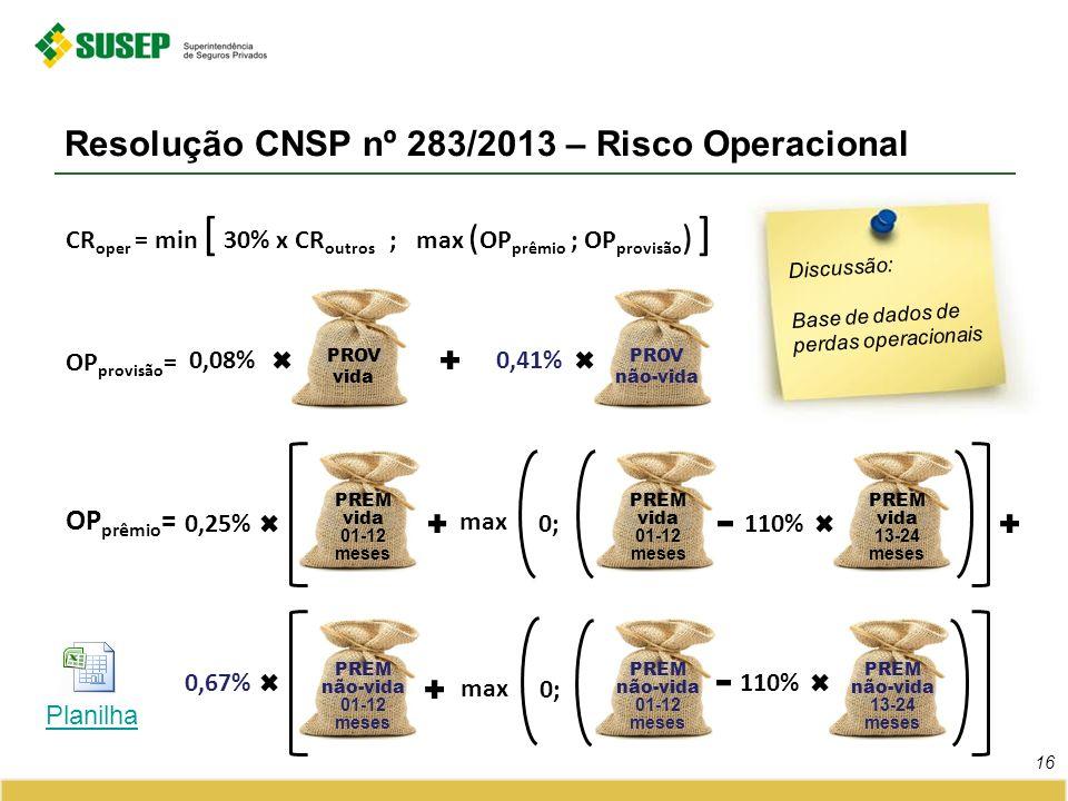 Resolução CNSP nº 283/2013 – Risco Operacional