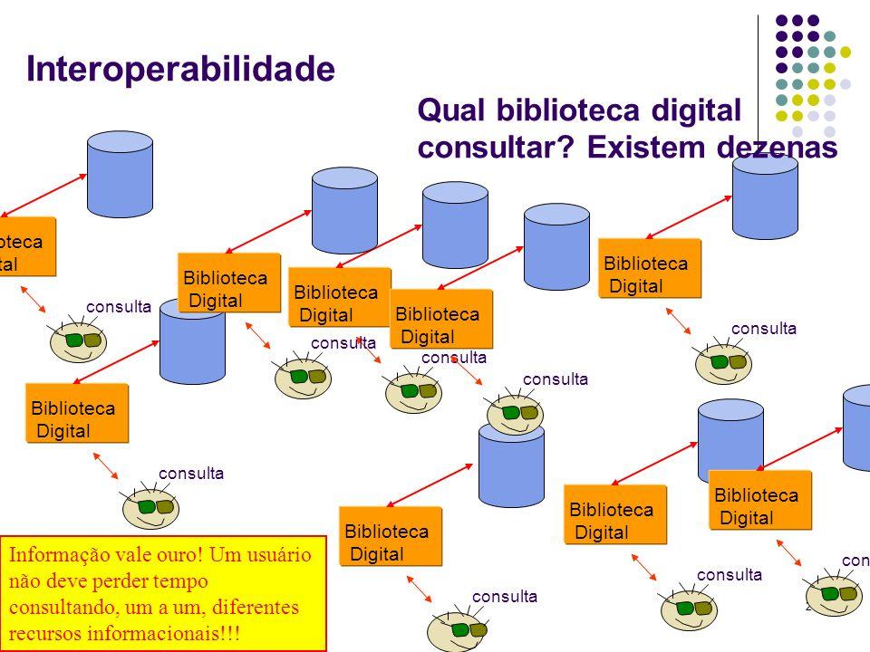 Interoperabilidade Qual biblioteca digital consultar Existem dezenas