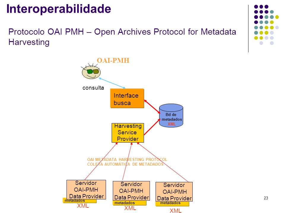Protocolo OAI PMH – Open Archives Protocol for Metadata Harvesting