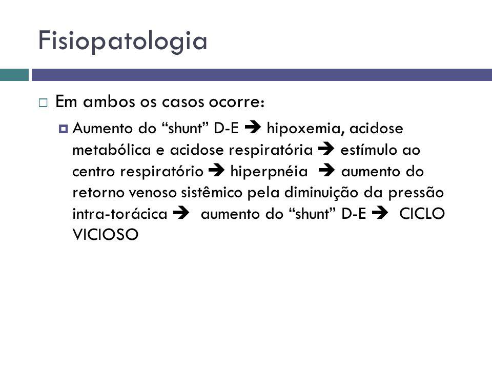 Fisiopatologia Em ambos os casos ocorre: