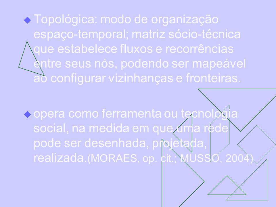 Topológica: modo de organização espaço-temporal; matriz sócio-técnica que estabelece fluxos e recorrências entre seus nós, podendo ser mapeável ao configurar vizinhanças e fronteiras.