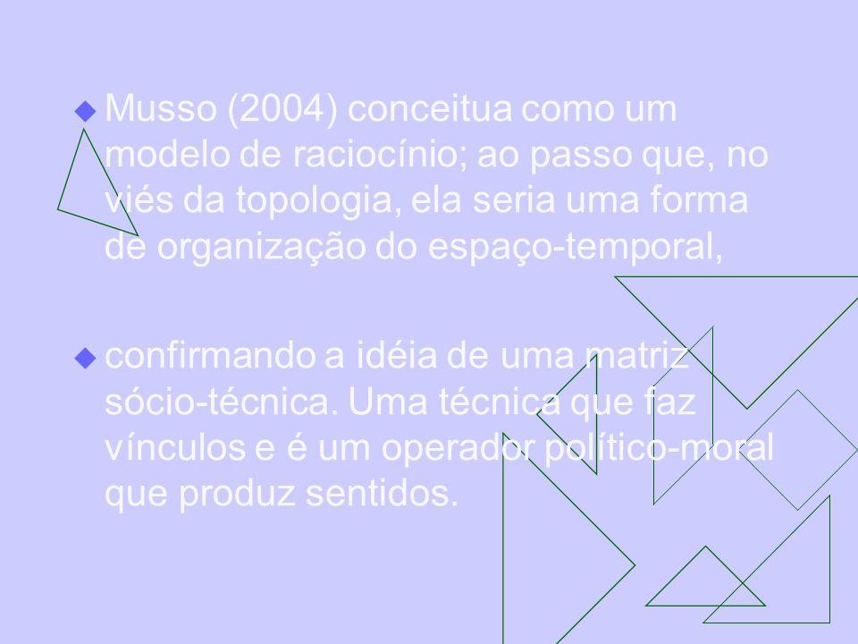 Musso (2004) conceitua como um modelo de raciocínio; ao passo que, no viés da topologia, ela seria uma forma de organização do espaço-temporal,