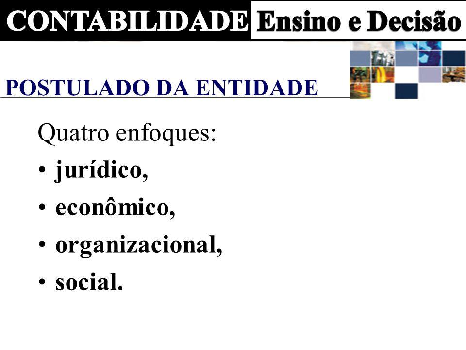 Quatro enfoques: jurídico, econômico, organizacional, social.