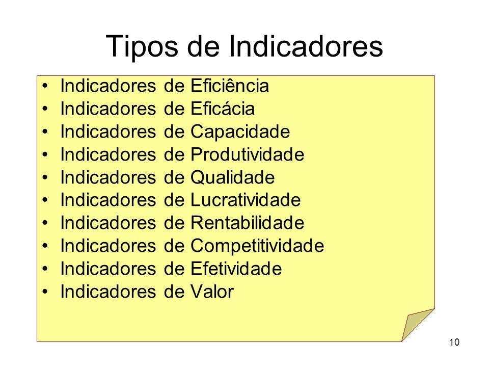 Tipos de Indicadores Indicadores de Eficiência Indicadores de Eficácia