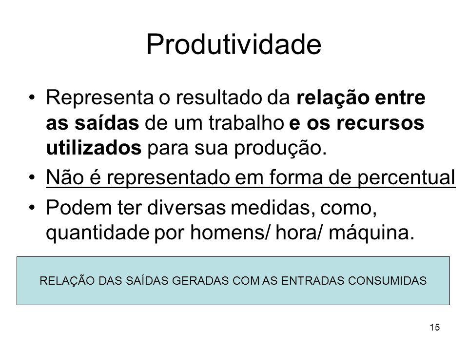 RELAÇÃO DAS SAÍDAS GERADAS COM AS ENTRADAS CONSUMIDAS