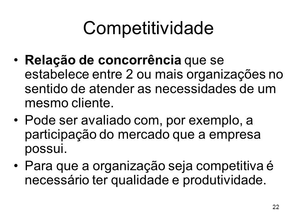 Competitividade Relação de concorrência que se estabelece entre 2 ou mais organizações no sentido de atender as necessidades de um mesmo cliente.