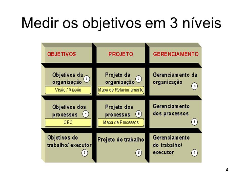 Medir os objetivos em 3 níveis
