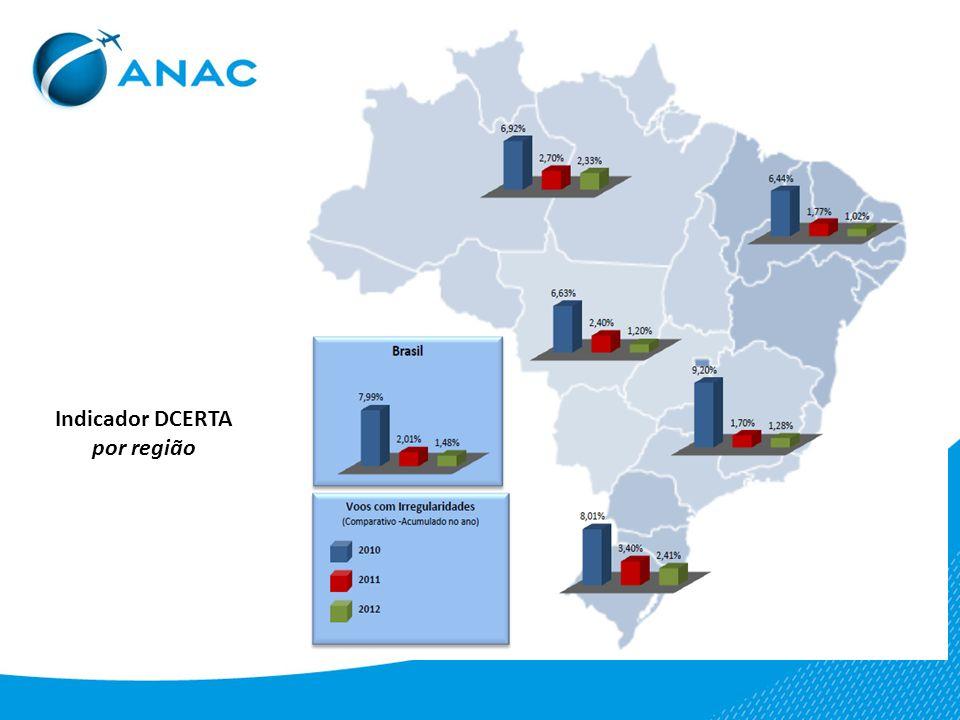 Indicador DCERTA por região