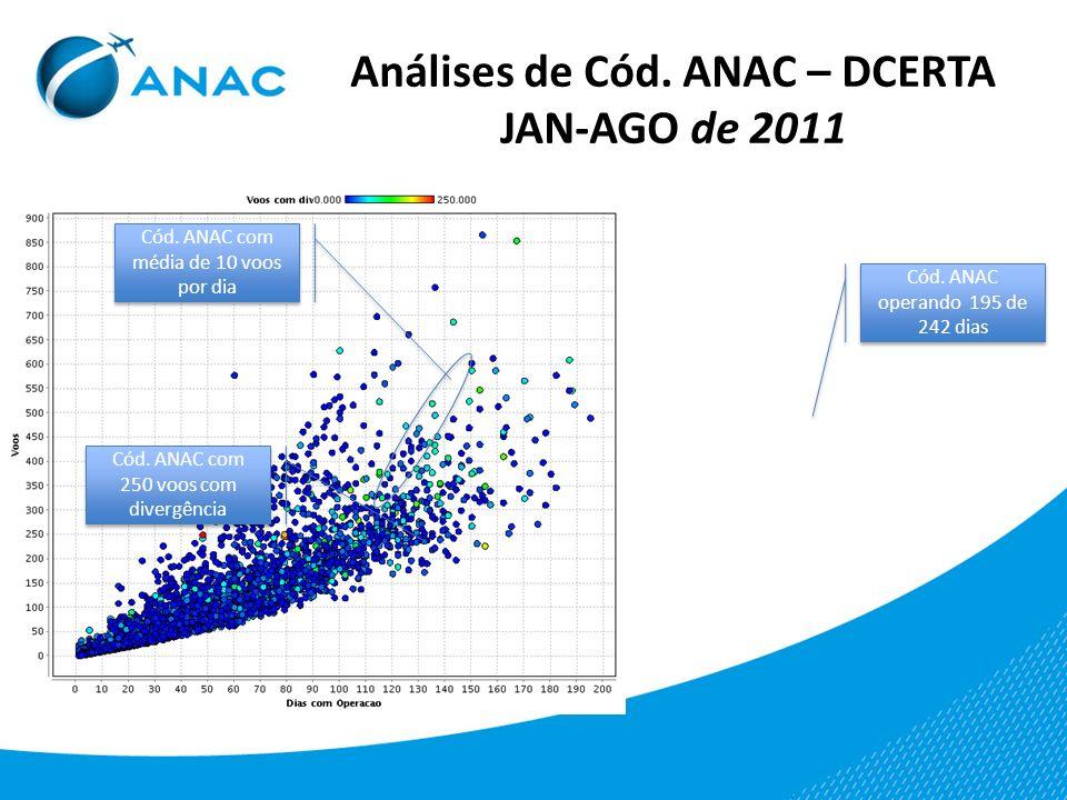 Análises de Cód. ANAC – DCERTA JAN-AGO de 2011