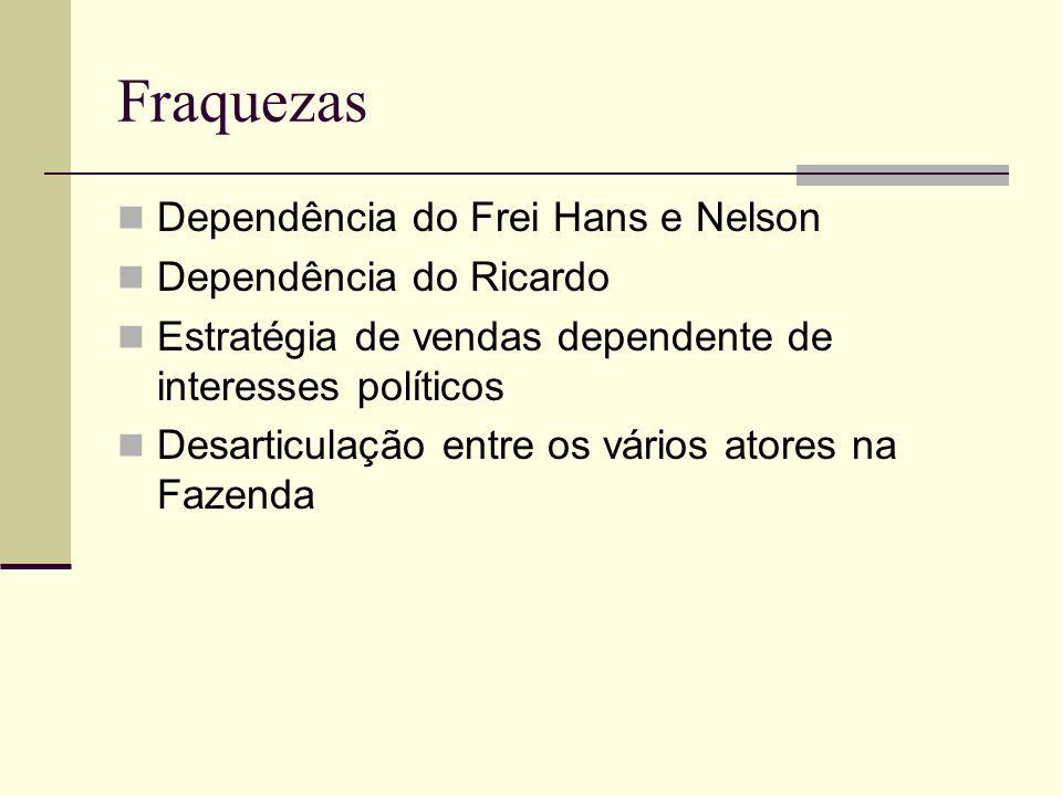 Fraquezas Dependência do Frei Hans e Nelson Dependência do Ricardo