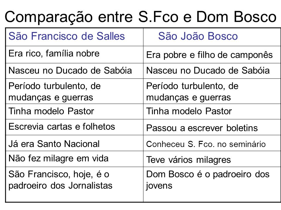 Comparação entre S.Fco e Dom Bosco