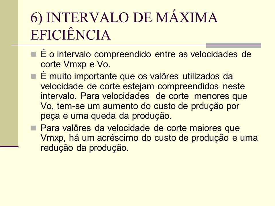 6) INTERVALO DE MÁXIMA EFICIÊNCIA
