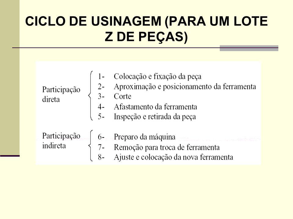 CICLO DE USINAGEM (PARA UM LOTE Z DE PEÇAS)