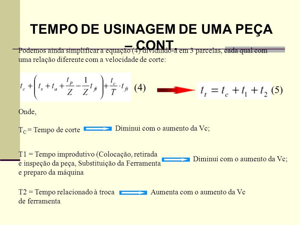 TEMPO DE USINAGEM DE UMA PEÇA – CONT.
