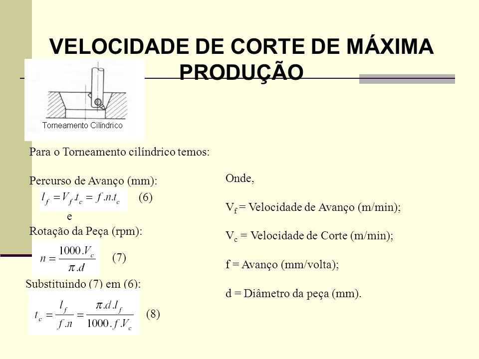 VELOCIDADE DE CORTE DE MÁXIMA PRODUÇÃO