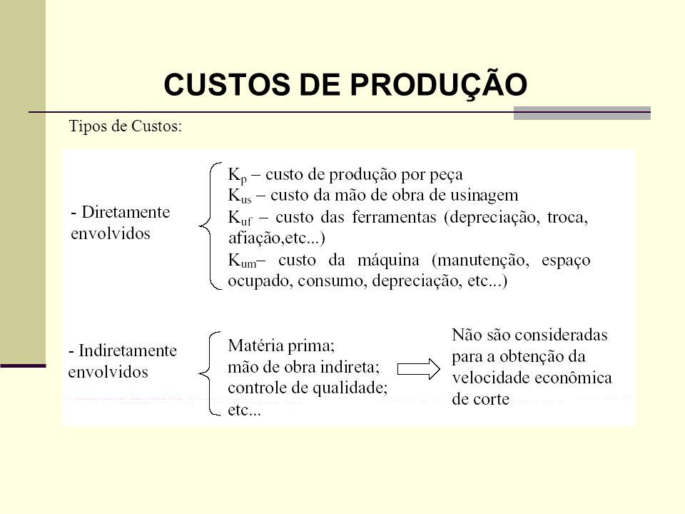 CUSTOS DE PRODUÇÃO Tipos de Custos: