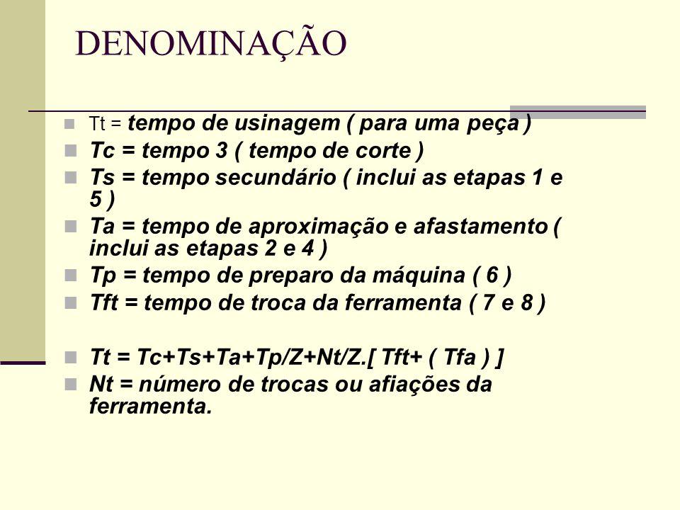 DENOMINAÇÃO Tc = tempo 3 ( tempo de corte )