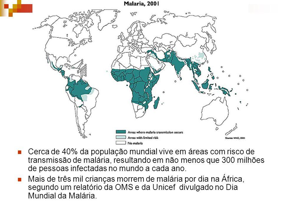 Cerca de 40% da população mundial vive em áreas com risco de transmissão de malária, resultando em não menos que 300 milhões de pessoas infectadas no mundo a cada ano.