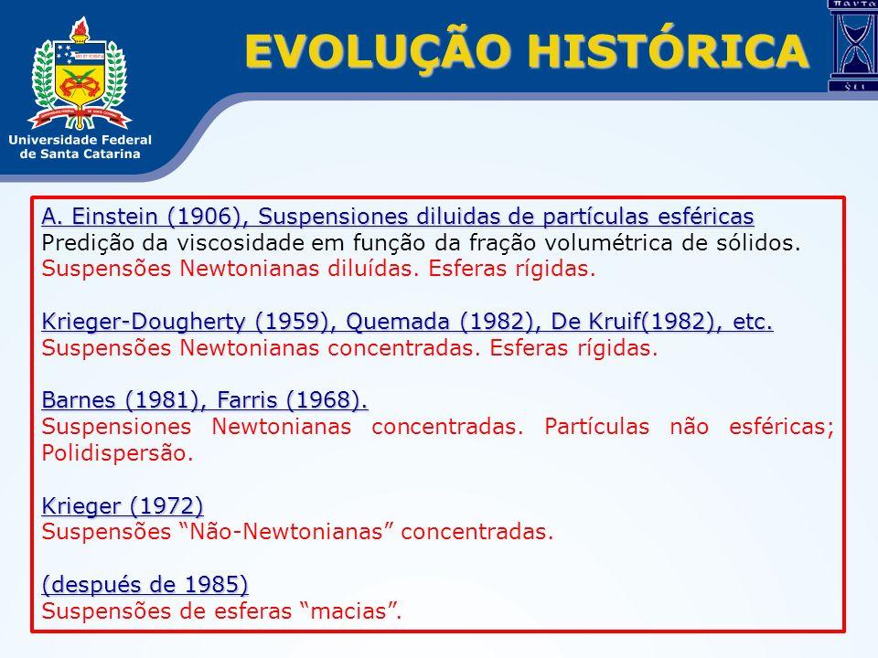 EVOLUÇÃO HISTÓRICA A. Einstein (1906), Suspensiones diluidas de partículas esféricas.