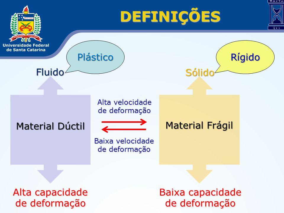 DEFINIÇÕES Baixa capacidade de deformação Material Frágil Fluido