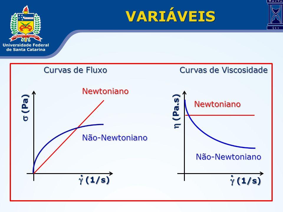 VARIÁVEIS . s (Pa) h (Pa.s) g (1/s)