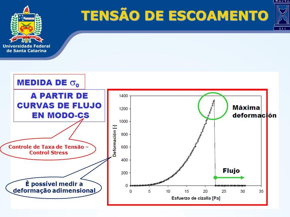 TENSÃO DE ESCOAMENTO È possível medir a deformação adimensional
