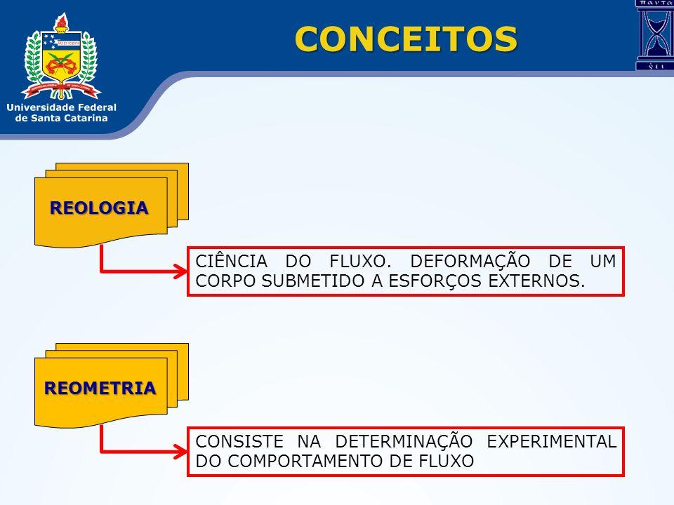 CONCEITOS REOLOGIA. CIÊNCIA DO FLUXO. DEFORMAÇÃO DE UM CORPO SUBMETIDO A ESFORÇOS EXTERNOS. REOMETRIA.