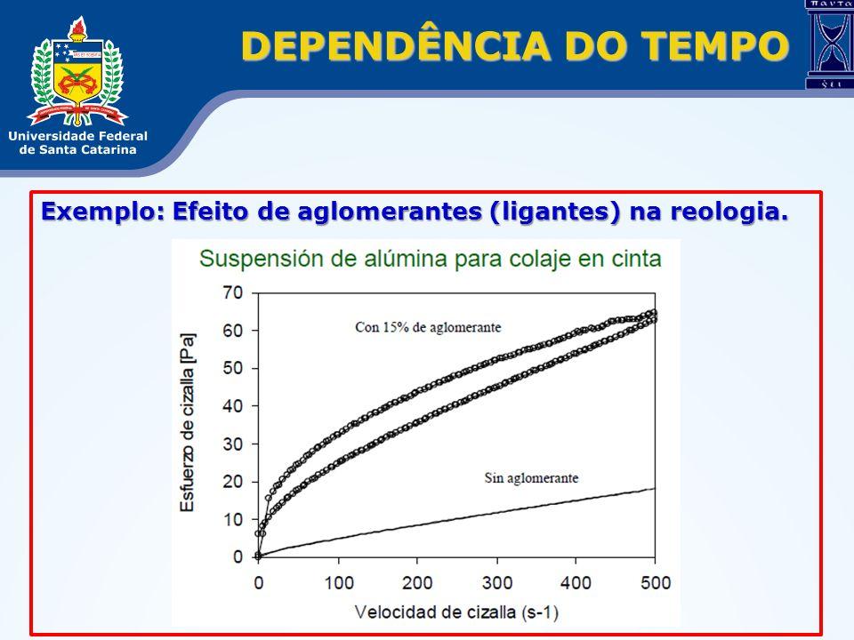 DEPENDÊNCIA DO TEMPO Exemplo: Efeito de aglomerantes (ligantes) na reologia.