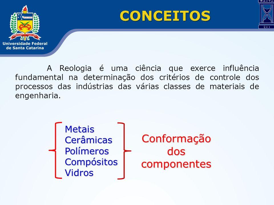 Conformação dos componentes