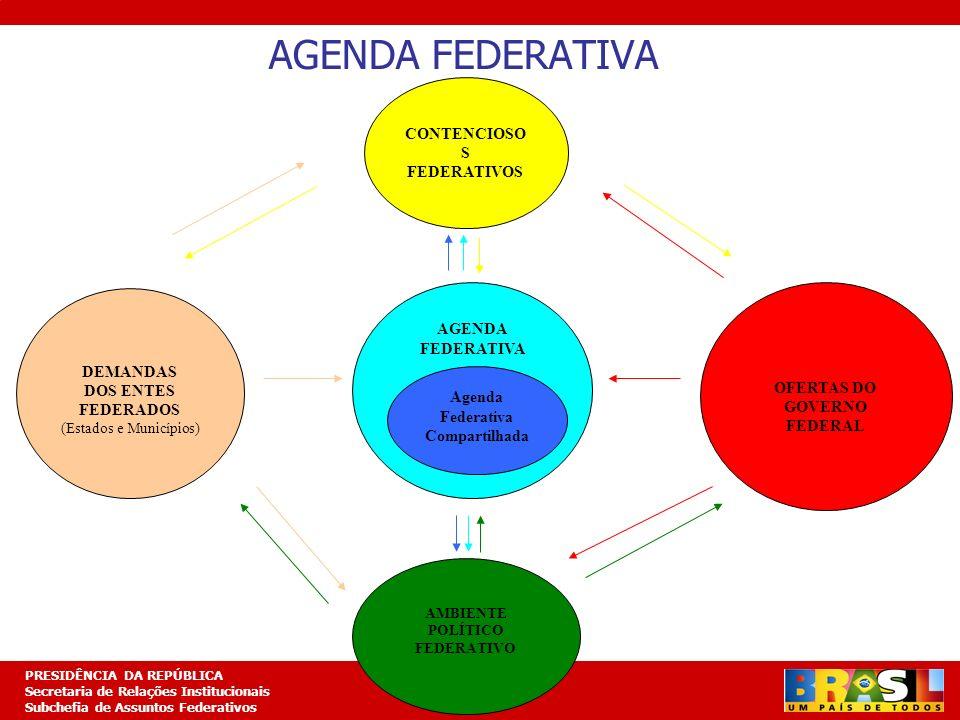 AGENDA FEDERATIVA CONTENCIOSOS FEDERATIVOS AGENDA FEDERATIVA DEMANDAS