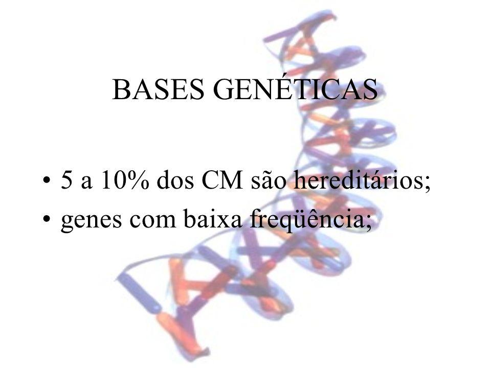 BASES GENÉTICAS 5 a 10% dos CM são hereditários;