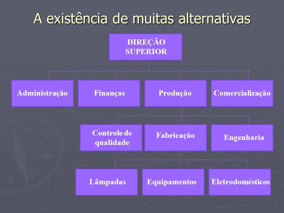 A existência de muitas alternativas
